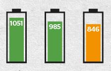 ¿Qué smartphone tiene la mejor batería?