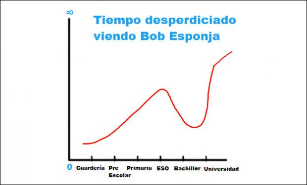 La vida de todo estudiante definida en 10 gráficos