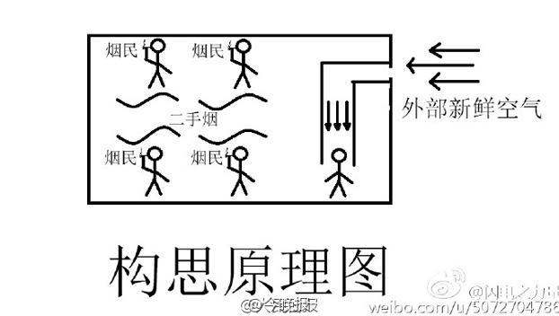 universitario-chino-sistema-bombear-aire-fresco-habitacion-fumadores-9