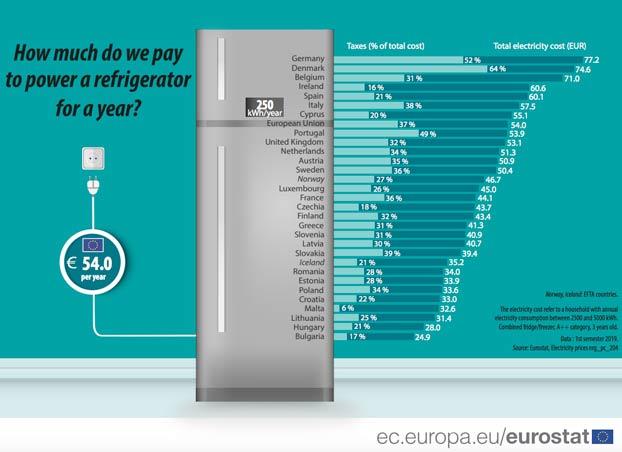 ¿Cuánto pagamos al año por tener el frigorífico encendido?