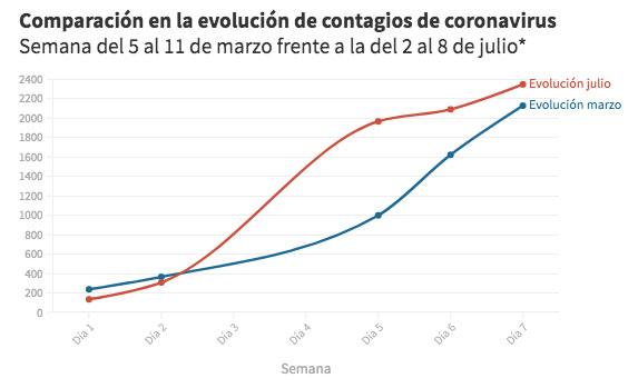 El coronavirus avanza en España con una curva similar a la del mes de marzo