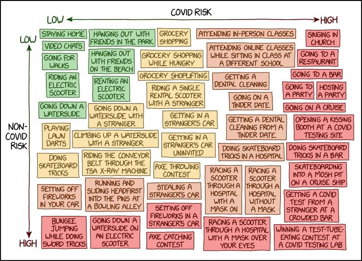 Gráfico de lo arriesgadas que son diversas actividades. Desde el punto de vista Covid-19 y en general