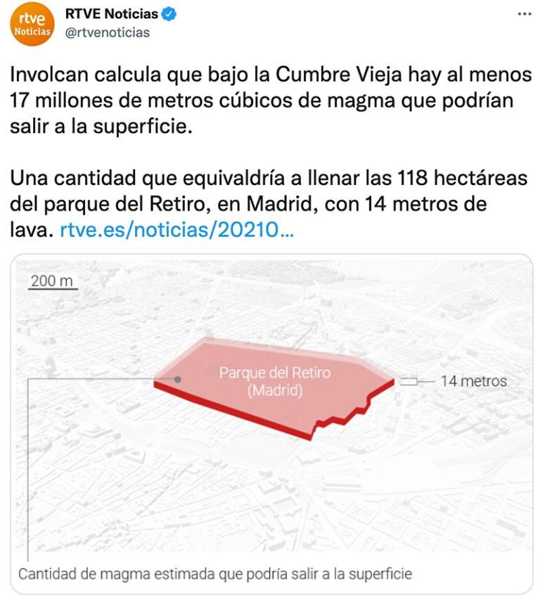 RTVE: Bajo la Cumbre Vieja hay al menos 17 millones de metros cúbicos de magma. Una cantidad que equivaldría a llenar las 118 hectáreas del parque del Retiro de Madrid con 14 metro de lava de altura.